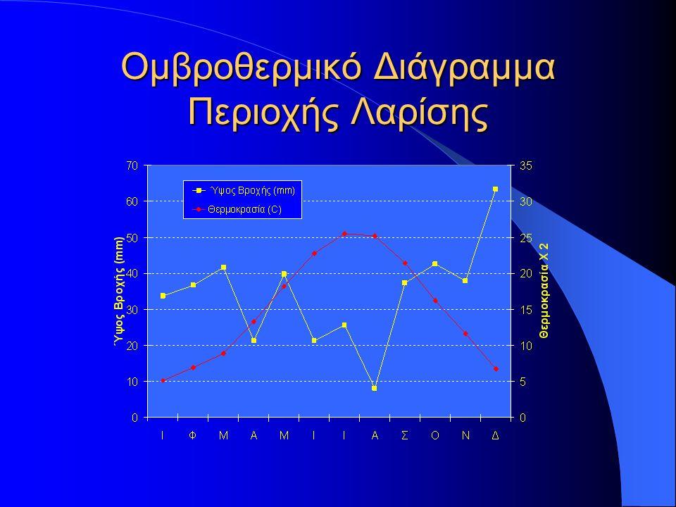 Ομβροθερμικό Διάγραμμα Περιοχής Λαρίσης