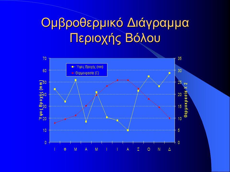 Ομβροθερμικό Διάγραμμα Περιοχής Βόλου