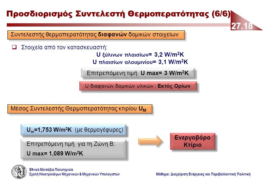 Εθνικό Μετσόβιο Πολυτεχνείο Σχολή Ηλεκτρολόγων Μηχανικών & Μηχανικών Υπολογιστών Μάθημα: Διαχείριση Ενέργειας και Περιβαλλοντική Πολιτική 27.18 Προσδιορισμός Συντελεστή Θερμοπερατότητας (6/6) Συντελεστής θερμοπερατότητας διαφανών δομικών στοιχείων  Στοιχεία από τον κατασκευαστή: U ξύλινων πλαισίων = 3,2 W/m 2 K U πλαισίων αλουμινίου = 3,1 W/m 2 K Μέσος Συντελεστής Θερμοπερατότητας κτιρίου U M Επιτρεπόμενη τιμή U max= 3 W/m 2 K U διαφανών δομικών υλικών : Εκτός Ορίων U m =1,753 W/m 2 K (με θερμογέφυρες) Επιτρεπόμενη τιμή για τη Ζώνη Β: U max= 1,089 W/m 2 K Επιτρεπόμενη τιμή για τη Ζώνη Β: U max= 1,089 W/m 2 K Ενεργοβόρο Κτίριο