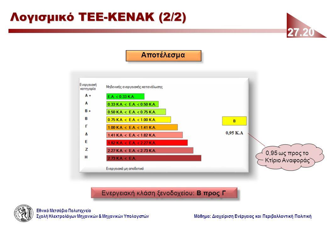 Εθνικό Μετσόβιο Πολυτεχνείο Σχολή Ηλεκτρολόγων Μηχανικών & Μηχανικών Υπολογιστών Μάθημα: Διαχείριση Ενέργειας και Περιβαλλοντική Πολιτική 27.20 Λογισμικό ΤΕΕ-ΚΕΝΑΚ (2/2) Αποτέλεσμα Ενεργειακή κλάση ξενοδοχείου: Β προς Γ 0,95 ως προς το Κτίριο Αναφοράς