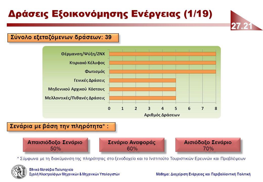 Εθνικό Μετσόβιο Πολυτεχνείο Σχολή Ηλεκτρολόγων Μηχανικών & Μηχανικών Υπολογιστών Μάθημα: Διαχείριση Ενέργειας και Περιβαλλοντική Πολιτική 27.21 Δράσεις Εξοικονόμησης Ενέργειας (1/19) Σύνολο εξεταζόμενων δράσεων: 39 Σενάρια με βάση την πληρότητα* : Απαισιόδοξο Σενάριο 50% Απαισιόδοξο Σενάριο 50% Σενάριο Αναφοράς 60% Σενάριο Αναφοράς 60% Αισιόδοξο Σενάριο 70% Αισιόδοξο Σενάριο 70% * Σύμφωνα με τη διακύμανση της πληρότητας στο ξενοδοχείο και το Ινστιτούτο Τουριστικών Ερευνών και Προβλέψεων