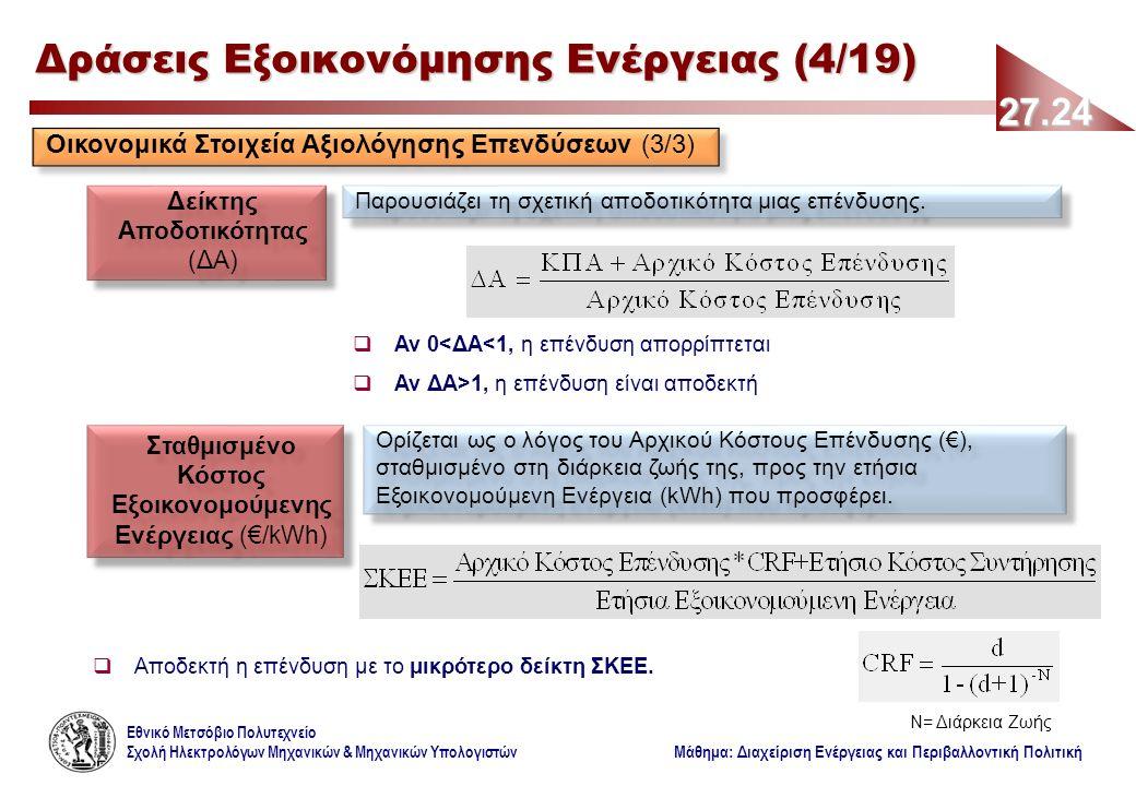 Εθνικό Μετσόβιο Πολυτεχνείο Σχολή Ηλεκτρολόγων Μηχανικών & Μηχανικών Υπολογιστών Μάθημα: Διαχείριση Ενέργειας και Περιβαλλοντική Πολιτική 27.24 Δράσεις Εξοικονόμησης Ενέργειας (4/19) Δείκτης Αποδοτικότητας (ΔΑ) Παρουσιάζει τη σχετική αποδοτικότητα μιας επένδυσης.