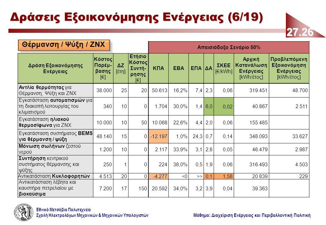 Εθνικό Μετσόβιο Πολυτεχνείο Σχολή Ηλεκτρολόγων Μηχανικών & Μηχανικών Υπολογιστών Μάθημα: Διαχείριση Ενέργειας και Περιβαλλοντική Πολιτική Απαισιόδοξο Σενάριο 50% Δράση Εξοικονόμησης Ενέργειας Κόστος Παρέμ- βασης [€] ΔΖ [έτη] Ετήσιο Κόστος Συντή- ρησης [€] ΚΠΑΕΒΑΕΠΑΔΑ ΣΚΕΕ [€/kWh] Αρχική Κατανάλωση Ενέργειας [kWh/έτος] Προβλεπόμενη Εξοικονόμηση Ενέργειας [kWh/έτος] Αντλία θερμότητας για Θέρμανση, Ψύξη και ΖΝΧ 38.000252050.61316,2%7,42,30,06319.45148.700 Εγκατάσταση αυτοματισμών για τη διακοπή λειτουργίας του κλιματισμού 3401001.70430,0%1,46,00,0240.8672.511 Εγκατάσταση ηλιακού θερμοσίφωνα για ΖΝΧ 10.000105010.06822,6%4,42,00,06155.485 Εγκατάσταση συστήματος BEMS για θέρμανση / ψύξη 48.140150-12.1971,0%24,30,70,14348.09333.627 Μόνωση σωλήνων ζεστού νερού 1.2001002.11733,9%3,12,80,0546.4792.987 Συντήρηση κεντρικού συστήματος θέρμανσης και ψύξης 2501022438,0%0,51,90,06316.4934.503 Αντικατάσταση Κυκλοφορητών4.513200-4.277<0>>0,11,5820.839229 Αντικατάσταση λέβητα και καυστήρα πετρελαίου με βιοκαύσιμα 7.2001715020.59234,0%3,23,90,0439.363 27.26 Δράσεις Εξοικονόμησης Ενέργειας (6/19) Θέρμανση / Ψύξη / ΖΝΧ