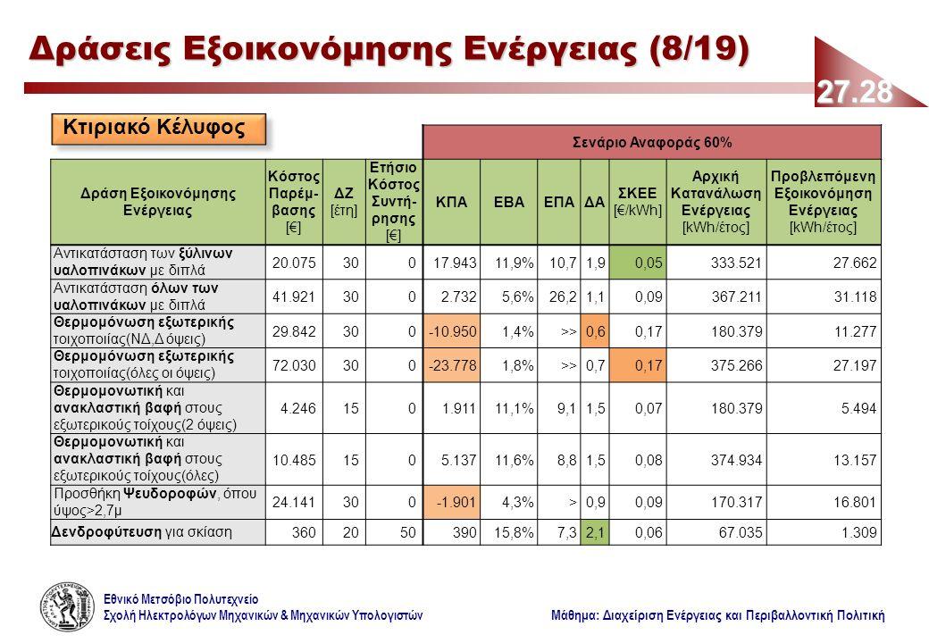 Εθνικό Μετσόβιο Πολυτεχνείο Σχολή Ηλεκτρολόγων Μηχανικών & Μηχανικών Υπολογιστών Μάθημα: Διαχείριση Ενέργειας και Περιβαλλοντική Πολιτική Σενάριο Αναφοράς 60% Δράση Εξοικονόμησης Ενέργειας Κόστος Παρέμ- βασης [€] ΔΖ [έτη] Ετήσιο Κόστος Συντή- ρησης [€] ΚΠΑΕΒΑΕΠΑΔΑ ΣΚΕΕ [€/kWh] Αρχική Κατανάλωση Ενέργειας [kWh/έτος] Προβλεπόμενη Εξοικονόμηση Ενέργειας [kWh/έτος] Αντικατάσταση των ξύλινων υαλοπινάκων με διπλά 20.07530017.94311,9%10,71,90,05333.52127.662 Αντικατάσταση όλων των υαλοπινάκων με διπλά 41.9213002.7325,6%26,21,10,09367.21131.118 Θερμομόνωση εξωτερικής τοιχοποιίας(ΝΔ,Δ όψεις) 29.842300-10.9501,4%>>0,60,17180.37911.277 Θερμομόνωση εξωτερικής τοιχοποιίας(όλες οι όψεις) 72.030300-23.7781,8%>>0,70,17375.26627.197 Θερμομονωτική και ανακλαστική βαφή στους εξωτερικούς τοίχους(2 όψεις) 4.2461501.91111,1%9,11,50,07180.3795.494 Θερμομονωτική και ανακλαστική βαφή στους εξωτερικούς τοίχους(όλες) 10.4851505.13711,6%8,81,50,08374.93413.157 Προσθήκη Ψευδοροφών, όπου ύψος>2,7μ 24.141300-1.9014,3%>0,90,09170.31716.801 Δενδροφύτευση για σκίαση360205039015,8%7,32,10,0667.0351.309 27.28 Δράσεις Εξοικονόμησης Ενέργειας (8/19) Κτιριακό Κέλυφος