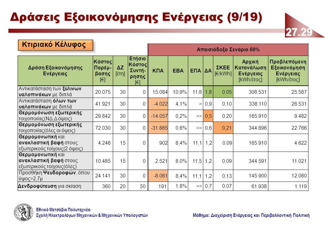 Εθνικό Μετσόβιο Πολυτεχνείο Σχολή Ηλεκτρολόγων Μηχανικών & Μηχανικών Υπολογιστών Μάθημα: Διαχείριση Ενέργειας και Περιβαλλοντική Πολιτική Απαισιόδοξο Σενάριο 50% Δράση Εξοικονόμησης Ενέργειας Κόστος Παρέμ- βασης [€] ΔΖ [έτη] Ετήσιο Κόστος Συντή- ρησης [€] ΚΠΑΕΒΑΕΠΑΔΑ ΣΚΕΕ [€/kWh] Αρχική Κατανάλωση Ενέργειας [kWh/έτος] Προβλεπόμενη Εξοικονόμηση Ενέργειας [kWh/έτος] Αντικατάσταση των ξύλινων υαλοπινάκων με διπλά 20.07530015.08410,9%11,81,80,05308.53125.587 Αντικατάσταση όλων των υαλοπινάκων με διπλά 41.921300-4.0224,1%>0,90,10338.11026.531 Θερμομόνωση εξωτερικής τοιχοποιίας(ΝΔ,Δ όψεις) 29.842300-14.0570,2%>>0,50,20165.9109.482 Θερμομόνωση εξωτερικής τοιχοποιίας(όλες οι όψεις) 72.030300-31.8850,6%>>0,60,21344.89622.766 Θερμομονωτική και ανακλαστική βαφή στους εξωτερικούς τοίχους(2 όψεις) 4.2461509028,4%11,11,20,09165.9104.622 Θερμομονωτική και ανακλαστική βαφή στους εξωτερικούς τοίχους(όλες) 10.4851502.5218,0%11,51,20,09344.59111.021 Προσθήκη Ψευδοροφών, όπου ύψος>2,7μ 24.141300-8.0818,4%11,11,20,13145.90012.080 Δενδροφύτευση για σκίαση36020501911,8%>>0,70,0761.9381.119 27.29 Δράσεις Εξοικονόμησης Ενέργειας (9/19) Κτιριακό Κέλυφος