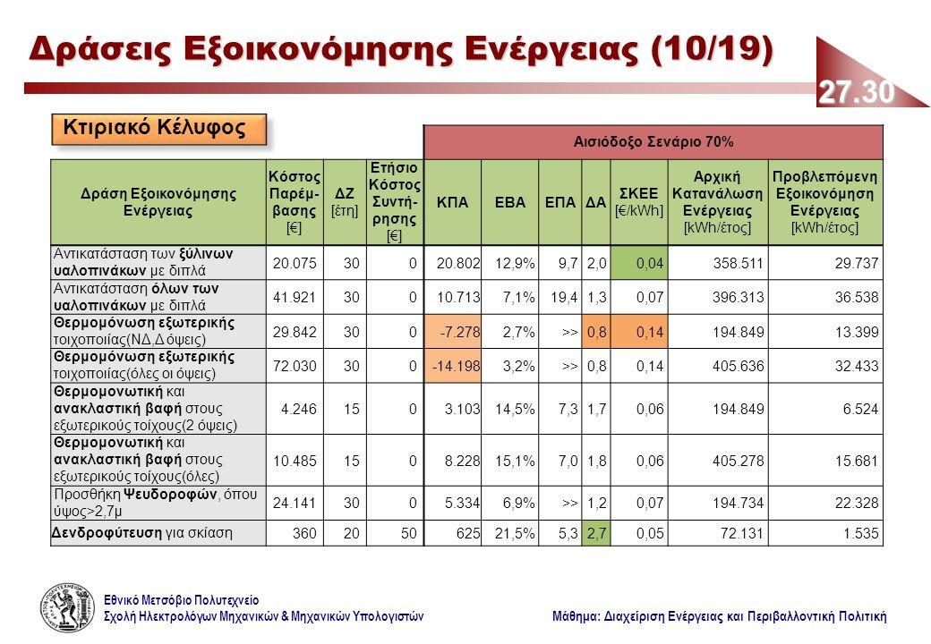 Εθνικό Μετσόβιο Πολυτεχνείο Σχολή Ηλεκτρολόγων Μηχανικών & Μηχανικών Υπολογιστών Μάθημα: Διαχείριση Ενέργειας και Περιβαλλοντική Πολιτική Αισιόδοξο Σενάριο 70% Δράση Εξοικονόμησης Ενέργειας Κόστος Παρέμ- βασης [€] ΔΖ [έτη] Ετήσιο Κόστος Συντή- ρησης [€] ΚΠΑΕΒΑΕΠΑΔΑ ΣΚΕΕ [€/kWh] Αρχική Κατανάλωση Ενέργειας [kWh/έτος] Προβλεπόμενη Εξοικονόμηση Ενέργειας [kWh/έτος] Αντικατάσταση των ξύλινων υαλοπινάκων με διπλά 20.07530020.80212,9%9,72,00,04358.51129.737 Αντικατάσταση όλων των υαλοπινάκων με διπλά 41.92130010.7137,1%19,41,30,07396.31336.538 Θερμομόνωση εξωτερικής τοιχοποιίας(ΝΔ,Δ όψεις) 29.842300-7.2782,7%>>0,80,14194.84913.399 Θερμομόνωση εξωτερικής τοιχοποιίας(όλες οι όψεις) 72.030300-14.1983,2%>>0,80,14405.63632.433 Θερμομονωτική και ανακλαστική βαφή στους εξωτερικούς τοίχους(2 όψεις) 4.2461503.10314,5%7,31,70,06194.8496.524 Θερμομονωτική και ανακλαστική βαφή στους εξωτερικούς τοίχους(όλες) 10.4851508.22815,1%7,01,80,06405.27815.681 Προσθήκη Ψευδοροφών, όπου ύψος>2,7μ 24.1413005.3346,9%>>1,20,07194.73422.328 Δενδροφύτευση για σκίαση360205062521,5%5,32,70,0572.1311.535 27.30 Δράσεις Εξοικονόμησης Ενέργειας (10/19) Κτιριακό Κέλυφος