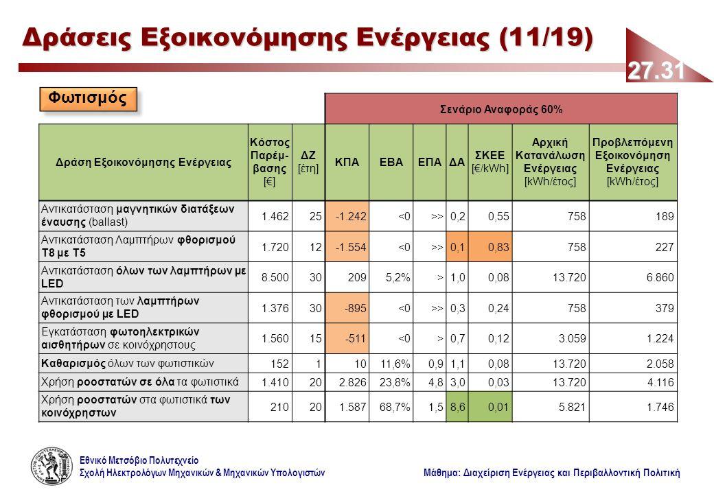 Εθνικό Μετσόβιο Πολυτεχνείο Σχολή Ηλεκτρολόγων Μηχανικών & Μηχανικών Υπολογιστών Μάθημα: Διαχείριση Ενέργειας και Περιβαλλοντική Πολιτική Σενάριο Αναφοράς 60% Δράση Εξοικονόμησης Ενέργειας Κόστος Παρέμ- βασης [€] ΔΖ [έτη] ΚΠΑΕΒΑΕΠΑΔΑ ΣΚΕΕ [€/kWh] Αρχική Κατανάλωση Ενέργειας [kWh/έτος] Προβλεπόμενη Εξοικονόμηση Ενέργειας [kWh/έτος] Αντικατάσταση μαγνητικών διατάξεων έναυσης (ballast) 1.46225-1.242<0>>0,20,55758189 Αντικατάσταση Λαμπτήρων φθορισμού Τ8 με Τ5 1.72012-1.554<0>>0,10,83758227 Αντικατάσταση όλων των λαμπτήρων µε LED 8.500302095,2%>1,00,0813.7206.860 Αντικατάσταση των λαμπτήρων φθορισμού µε LED 1.37630-895<0>>0,30,24758379 Εγκατάσταση φωτοηλεκτρικών αισθητήρων σε κοινόχρηστους 1.56015-511<0>0,70,123.0591.224 Καθαρισμός όλων των φωτιστικών15211011,6%0,91,10,0813.7202.058 Χρήση ροοστατών σε όλα τα φωτιστικά1.410202.82623,8%4,83,00,0313.7204.116 Χρήση ροοστατών στα φωτιστικά των κοινόχρηστων 210201.58768,7%1,58,60,015.8211.746 27.31 Δράσεις Εξοικονόμησης Ενέργειας (11/19) Φωτισμός
