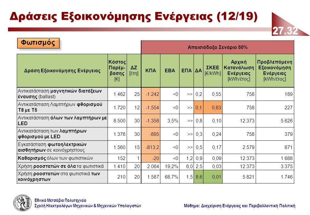 Εθνικό Μετσόβιο Πολυτεχνείο Σχολή Ηλεκτρολόγων Μηχανικών & Μηχανικών Υπολογιστών Μάθημα: Διαχείριση Ενέργειας και Περιβαλλοντική Πολιτική Απαισιόδοξο Σενάριο 50% Δράση Εξοικονόμησης Ενέργειας Κόστος Παρέμ- βασης [€] ΔΖ [έτη] ΚΠΑΕΒΑΕΠΑΔΑ ΣΚΕΕ [€/kWh] Αρχική Κατανάλωση Ενέργειας [kWh/έτος] Προβλεπόμενη Εξοικονόμηση Ενέργειας [kWh/έτος] Αντικατάσταση μαγνητικών διατάξεων έναυσης (ballast) 1.46225-1.242<0>>0,20,55758189 Αντικατάσταση Λαμπτήρων φθορισμού Τ8 με Τ5 1.72012-1.554<0>>0,10,83758227 Αντικατάσταση όλων των λαμπτήρων µε LED 8.50030-1.3583,5%>>0,80,1012.3735.626 Αντικατάσταση των λαμπτήρων φθορισμού µε LED 1.37630-895<0>>0,30,24758379 Εγκατάσταση φωτοηλεκτρικών αισθητήρων σε κοινόχρηστους 1.56015-813,2<0>>0,50,172.579871 Καθαρισμός όλων των φωτιστικών1521-20<01,20,90,0912.3731.688 Χρήση ροοστατών σε όλα τα φωτιστικά1.410202.06419,2%6,02,50,0312.3733.375 Χρήση ροοστατών στα φωτιστικά των κοινόχρηστων 210201.58768,7%1,58,60,015.8211.746 27.32 Δράσεις Εξοικονόμησης Ενέργειας (12/19) Φωτισμός