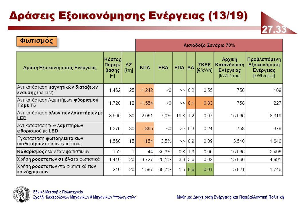 Εθνικό Μετσόβιο Πολυτεχνείο Σχολή Ηλεκτρολόγων Μηχανικών & Μηχανικών Υπολογιστών Μάθημα: Διαχείριση Ενέργειας και Περιβαλλοντική Πολιτική Αισιόδοξο Σενάριο 70% Δράση Εξοικονόμησης Ενέργειας Κόστος Παρέμ- βασης [€] ΔΖ [έτη] ΚΠΑΕΒΑΕΠΑΔΑ ΣΚΕΕ [€/kWh] Αρχική Κατανάλωση Ενέργειας [kWh/έτος] Προβλεπόμενη Εξοικονόμηση Ενέργειας [kWh/έτος] Αντικατάσταση μαγνητικών διατάξεων έναυσης (ballast) 1.46225-1.242<0>>0,20,55758189 Αντικατάσταση Λαμπτήρων φθορισμού Τ8 με Τ5 1.72012-1.554<0>>0,10,83758227 Αντικατάσταση όλων των λαμπτήρων µε LED 8.500302.0617,0%19,81,20,0715.0668.319 Αντικατάσταση των λαμπτήρων φθορισμού µε LED 1.37630-895<0>>0,30,24758379 Εγκατάσταση φωτοηλεκτρικών αισθητήρων σε κοινόχρηστους 1.56015-1543,5%>>0,90,093.5401.640 Καθαρισμός όλων των φωτιστικών15214435,3%0,81,30,0615.0662.496 Χρήση ροοστατών σε όλα τα φωτιστικά1.410203.72729,1%3,83,60,0215.0664.991 Χρήση ροοστατών στα φωτιστικά των κοινόχρηστων 210201.58768,7%1,58,60,015.8211.746 27.33 Δράσεις Εξοικονόμησης Ενέργειας (13/19) Φωτισμός