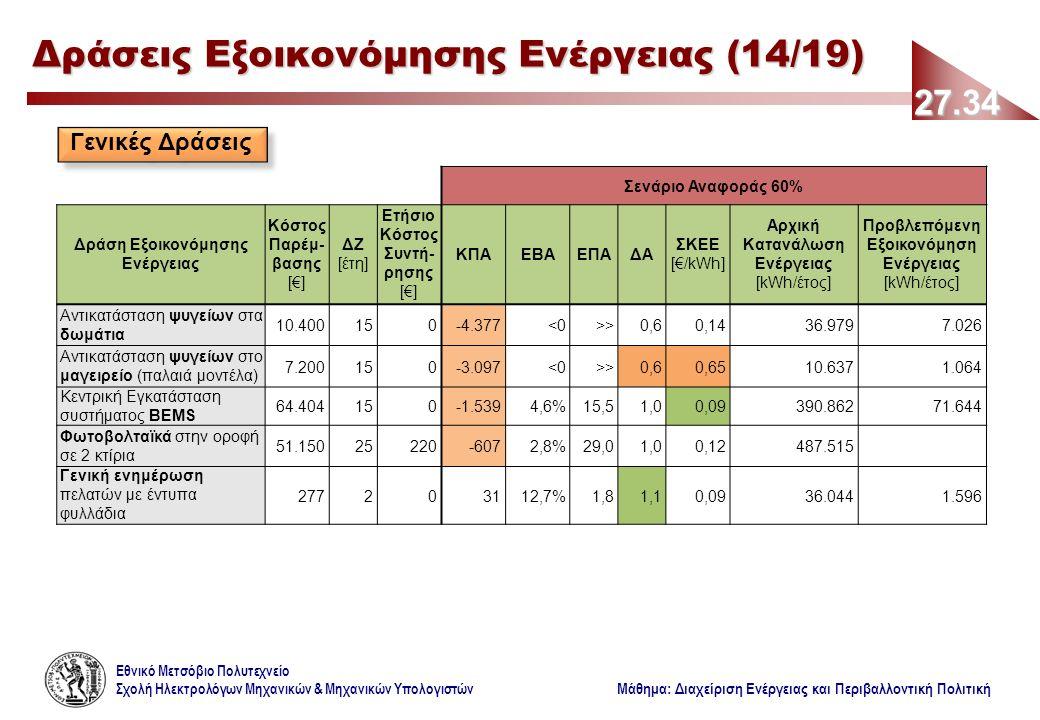 Εθνικό Μετσόβιο Πολυτεχνείο Σχολή Ηλεκτρολόγων Μηχανικών & Μηχανικών Υπολογιστών Μάθημα: Διαχείριση Ενέργειας και Περιβαλλοντική Πολιτική 27.34 Δράσεις Εξοικονόμησης Ενέργειας (14/19) Γενικές Δράσεις Σενάριο Αναφοράς 60% Δράση Εξοικονόμησης Ενέργειας Κόστος Παρέμ- βασης [€] ΔΖ [έτη] Ετήσιο Κόστος Συντή- ρησης [€] ΚΠΑΕΒΑΕΠΑΔΑ ΣΚΕΕ [€/kWh] Αρχική Κατανάλωση Ενέργειας [kWh/έτος] Προβλεπόμενη Εξοικονόμηση Ενέργειας [kWh/έτος] Αντικατάσταση ψυγείων στα δωμάτια 10.400150-4.377<0>>0,60,1436.9797.026 Αντικατάσταση ψυγείων στο μαγειρείο (παλαιά μοντέλα) 7.200150-3.097<0>>0,60,6510.6371.064 Κεντρική Εγκατάσταση συστήματος BΕMS 64.404150-1.5394,6%15,51,00,09390.86271.644 Φωτοβολταϊκά στην οροφή σε 2 κτίρια 51.15025220-6072,8%29,01,00,12487.515 Γενική ενημέρωση πελατών με έντυπα φυλλάδια 277203112,7%1,81,10,0936.0441.596