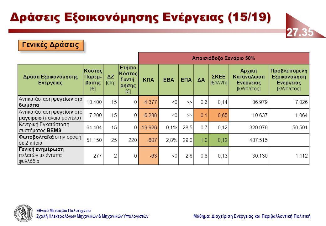Εθνικό Μετσόβιο Πολυτεχνείο Σχολή Ηλεκτρολόγων Μηχανικών & Μηχανικών Υπολογιστών Μάθημα: Διαχείριση Ενέργειας και Περιβαλλοντική Πολιτική 27.35 Δράσεις Εξοικονόμησης Ενέργειας (15/19) Γενικές Δράσεις Απαισιόδοξο Σενάριο 50% Δράση Εξοικονόμησης Ενέργειας Κόστος Παρέμ- βασης [€] ΔΖ [έτη] Ετήσιο Κόστος Συντή- ρησης [€] ΚΠΑΕΒΑΕΠΑΔΑ ΣΚΕΕ [€/kWh] Αρχική Κατανάλωση Ενέργειας [kWh/έτος] Προβλεπόμενη Εξοικονόμηση Ενέργειας [kWh/έτος] Αντικατάσταση ψυγείων στα δωμάτια 10.400150-4.377<0>>0,60,1436.9797.026 Αντικατάσταση ψυγείων στο μαγειρείο (παλαιά μοντέλα) 7.200150-6.288<0>>0,10,6510.6371.064 Κεντρική Εγκατάσταση συστήματος BΕMS 64.404150-19.9260,1%28,50,70,12329.97950.501 Φωτοβολταϊκά στην οροφή σε 2 κτίρια 51.15025220-6072,8%29,01,00,12487.515 Γενική ενημέρωση πελατών με έντυπα φυλλάδια 27720-63<02,60,80,1330.1301.112