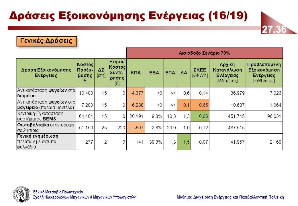 Εθνικό Μετσόβιο Πολυτεχνείο Σχολή Ηλεκτρολόγων Μηχανικών & Μηχανικών Υπολογιστών Μάθημα: Διαχείριση Ενέργειας και Περιβαλλοντική Πολιτική 27.36 Δράσεις Εξοικονόμησης Ενέργειας (16/19) Γενικές Δράσεις Αισιόδοξο Σενάριο 70% Δράση Εξοικονόμησης Ενέργειας Κόστος Παρέμ- βασης [€] ΔΖ [έτη] Ετήσιο Κόστος Συντή- ρησης [€] ΚΠΑΕΒΑΕΠΑΔΑ ΣΚΕΕ [€/kWh] Αρχική Κατανάλωση Ενέργειας [kWh/έτος] Προβλεπόμενη Εξοικονόμηση Ενέργειας [kWh/έτος] Αντικατάσταση ψυγείων στα δωμάτια 10.400150-4.377<0>>0,60,1436.9797.026 Αντικατάσταση ψυγείων στο μαγειρείο (παλαιά μοντέλα) 7.200150-6.288<0>>0,10,6510.6371.064 Κεντρική Εγκατάσταση συστήματος BΕMS 64.40415020.1919,3%10,31,30,06451.74596.631 Φωτοβολταϊκά στην οροφή σε 2 κτίρια 51.15025220-6072,8%29,01,00,12487.515 Γενική ενημέρωση πελατών με έντυπα φυλλάδια 2772014139,3%1,31,50,0741.9572.169