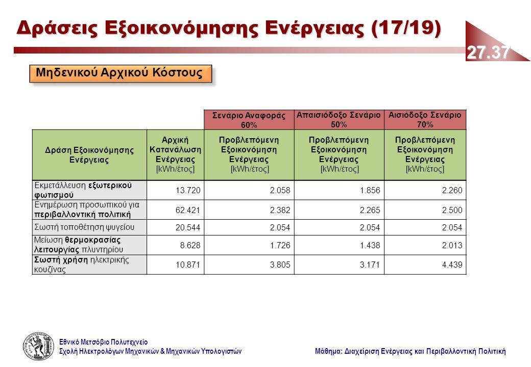 Εθνικό Μετσόβιο Πολυτεχνείο Σχολή Ηλεκτρολόγων Μηχανικών & Μηχανικών Υπολογιστών Μάθημα: Διαχείριση Ενέργειας και Περιβαλλοντική Πολιτική 27.37 Δράσεις Εξοικονόμησης Ενέργειας (17/19) Μηδενικού Αρχικού Κόστους Σενάριο Αναφοράς 60% Απαισιόδοξο Σενάριο 50% Αισιόδοξο Σενάριο 70% Δράση Εξοικονόμησης Ενέργειας Αρχική Κατανάλωση Ενέργειας [kWh/έτος] Προβλεπόμενη Εξοικονόμηση Ενέργειας [kWh/έτος] Προβλεπόμενη Εξοικονόμηση Ενέργειας [kWh/έτος] Προβλεπόμενη Εξοικονόμηση Ενέργειας [kWh/έτος] Εκμετάλλευση εξωτερικού φωτισμού 13.7202.0581.8562.260 Ενημέρωση προσωπικού για περιβαλλοντική πολιτική 62.4212.3822.2652.500 Σωστή τοποθέτηση ψυγείου20.5442.054 Μείωση θερμοκρασίας λειτουργίας πλυντηρίου 8.6281.7261.4382.013 Σωστή χρήση ηλεκτρικής κουζίνας 10.8713.8053.1714.439