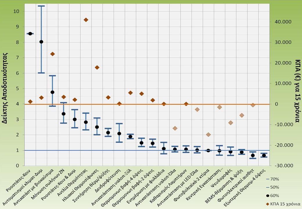 Εθνικό Μετσόβιο Πολυτεχνείο Σχολή Ηλεκτρολόγων Μηχανικών & Μηχανικών Υπολογιστών Μάθημα: Διαχείριση Ενέργειας και Περιβαλλοντική Πολιτική 27.39 Δράσεις Εξοικονόμησης Ενέργειας (17/)