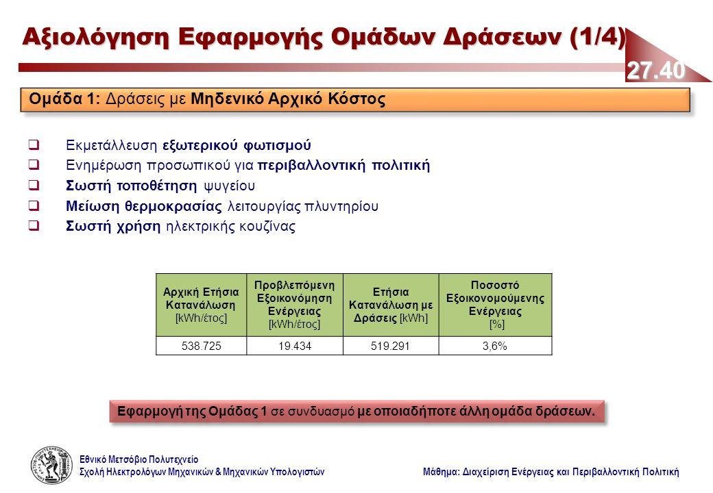 Εθνικό Μετσόβιο Πολυτεχνείο Σχολή Ηλεκτρολόγων Μηχανικών & Μηχανικών Υπολογιστών Μάθημα: Διαχείριση Ενέργειας και Περιβαλλοντική Πολιτική 27.40 Αξιολόγηση Εφαρμογής Ομάδων Δράσεων (1/4) Ομάδα 1: Δράσεις με Μηδενικό Αρχικό Κόστος  Εκμετάλλευση εξωτερικού φωτισμού  Ενημέρωση προσωπικού για περιβαλλοντική πολιτική  Σωστή τοποθέτηση ψυγείου  Μείωση θερμοκρασίας λειτουργίας πλυντηρίου  Σωστή χρήση ηλεκτρικής κουζίνας Αρχική Ετήσια Κατανάλωση [kWh/έτος] Προβλεπόμενη Εξοικονόμηση Ενέργειας [kWh/έτος] Ετήσια Κατανάλωση με Δράσεις [kWh] Ποσοστό Εξοικονομούμενης Ενέργειας [%] 538.72519.434519.2913,6% Εφαρμογή της Ομάδας 1 σε συνδυασμό με οποιαδήποτε άλλη ομάδα δράσεων.