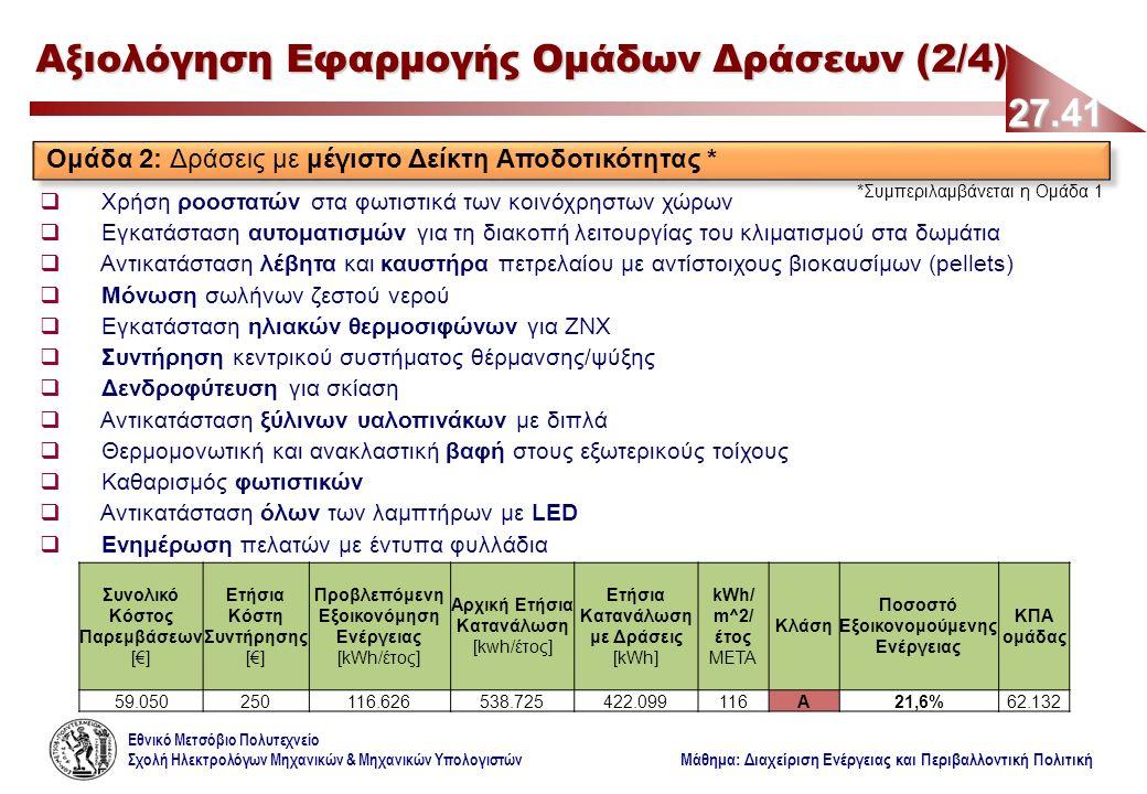 Εθνικό Μετσόβιο Πολυτεχνείο Σχολή Ηλεκτρολόγων Μηχανικών & Μηχανικών Υπολογιστών Μάθημα: Διαχείριση Ενέργειας και Περιβαλλοντική Πολιτική 27.41 Αξιολόγηση Εφαρμογής Ομάδων Δράσεων (2/4) Ομάδα 2: Δράσεις με μέγιστο Δείκτη Αποδοτικότητας * *Συμπεριλαμβάνεται η Ομάδα 1  Χρήση ροοστατών στα φωτιστικά των κοινόχρηστων χώρων  Εγκατάσταση αυτοματισμών για τη διακοπή λειτουργίας του κλιματισμού στα δωμάτια  Αντικατάσταση λέβητα και καυστήρα πετρελαίου με αντίστοιχους βιοκαυσίμων (pellets)  Μόνωση σωλήνων ζεστού νερού  Εγκατάσταση ηλιακών θερμοσιφώνων για ΖΝΧ  Συντήρηση κεντρικού συστήματος θέρμανσης/ψύξης  Δενδροφύτευση για σκίαση  Αντικατάσταση ξύλινων υαλοπινάκων με διπλά  Θερμομονωτική και ανακλαστική βαφή στους εξωτερικούς τοίχους  Καθαρισμός φωτιστικών  Αντικατάσταση όλων των λαμπτήρων με LED  Ενημέρωση πελατών με έντυπα φυλλάδια Συνολικό Κόστος Παρεμβάσεων [€] Ετήσια Κόστη Συντήρησης [€] Προβλεπόμενη Εξοικονόμηση Ενέργειας [kWh/έτος] Αρχική Ετήσια Κατανάλωση [kwh/έτος] Ετήσια Κατανάλωση με Δράσεις [kWh] kWh/ m^2/ έτος ΜΕΤΑ Κλάση Ποσοστό Εξοικονομούμενης Ενέργειας ΚΠΑ ομάδας 59.050250116.626538.725422.099116Α21,6%62.132