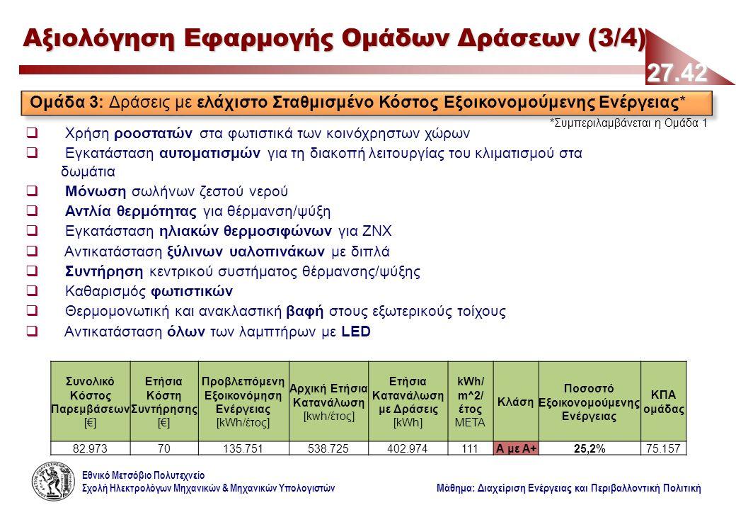 Εθνικό Μετσόβιο Πολυτεχνείο Σχολή Ηλεκτρολόγων Μηχανικών & Μηχανικών Υπολογιστών Μάθημα: Διαχείριση Ενέργειας και Περιβαλλοντική Πολιτική 27.42 Αξιολόγηση Εφαρμογής Ομάδων Δράσεων (3/4) Ομάδα 3: Δράσεις με ελάχιστο Σταθμισμένο Κόστος Εξοικονομούμενης Ενέργειας* *Συμπεριλαμβάνεται η Ομάδα 1  Χρήση ροοστατών στα φωτιστικά των κοινόχρηστων χώρων  Εγκατάσταση αυτοματισμών για τη διακοπή λειτουργίας του κλιματισμού στα δωμάτια  Μόνωση σωλήνων ζεστού νερού  Αντλία θερμότητας για θέρμανση/ψύξη  Εγκατάσταση ηλιακών θερμοσιφώνων για ΖΝΧ  Αντικατάσταση ξύλινων υαλοπινάκων με διπλά  Συντήρηση κεντρικού συστήματος θέρμανσης/ψύξης  Καθαρισμός φωτιστικών  Θερμομονωτική και ανακλαστική βαφή στους εξωτερικούς τοίχους  Αντικατάσταση όλων των λαμπτήρων με LED Συνολικό Κόστος Παρεμβάσεων [€] Ετήσια Κόστη Συντήρησης [€] Προβλεπόμενη Εξοικονόμηση Ενέργειας [kWh/έτος] Αρχική Ετήσια Κατανάλωση [kwh/έτος] Ετήσια Κατανάλωση με Δράσεις [kWh] kWh/ m^2/ έτος ΜΕΤΑ Κλάση Ποσοστό Εξοικονομούμενης Ενέργειας ΚΠΑ ομάδας 82.97370135.751538.725402.974111Α με Α+25,2%75.157