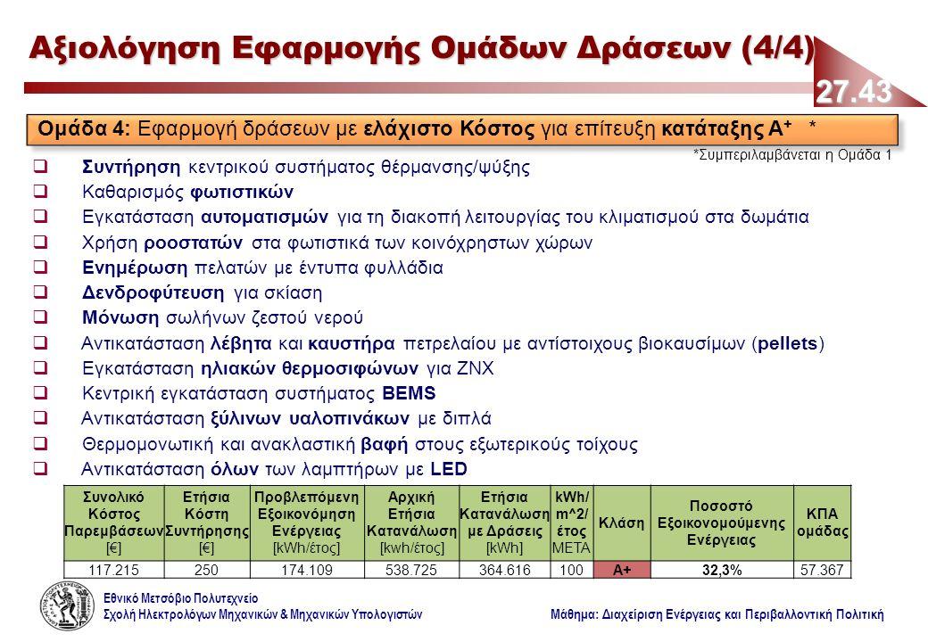Εθνικό Μετσόβιο Πολυτεχνείο Σχολή Ηλεκτρολόγων Μηχανικών & Μηχανικών Υπολογιστών Μάθημα: Διαχείριση Ενέργειας και Περιβαλλοντική Πολιτική 27.43 Αξιολόγηση Εφαρμογής Ομάδων Δράσεων (4/4) Ομάδα 4: Εφαρμογή δράσεων με ελάχιστο Κόστος για επίτευξη κατάταξης Α + * *Συμπεριλαμβάνεται η Ομάδα 1  Συντήρηση κεντρικού συστήματος θέρμανσης/ψύξης  Καθαρισμός φωτιστικών  Εγκατάσταση αυτοματισμών για τη διακοπή λειτουργίας του κλιματισμού στα δωμάτια  Χρήση ροοστατών στα φωτιστικά των κοινόχρηστων χώρων  Ενημέρωση πελατών με έντυπα φυλλάδια  Δενδροφύτευση για σκίαση  Μόνωση σωλήνων ζεστού νερού  Αντικατάσταση λέβητα και καυστήρα πετρελαίου με αντίστοιχους βιοκαυσίμων (pellets)  Εγκατάσταση ηλιακών θερμοσιφώνων για ΖΝΧ  Κεντρική εγκατάσταση συστήματος BEMS  Αντικατάσταση ξύλινων υαλοπινάκων με διπλά  Θερμομονωτική και ανακλαστική βαφή στους εξωτερικούς τοίχους  Αντικατάσταση όλων των λαμπτήρων με LED Συνολικό Κόστος Παρεμβάσεων [€] Ετήσια Κόστη Συντήρησης [€] Προβλεπόμενη Εξοικονόμηση Ενέργειας [kWh/έτος] Αρχική Ετήσια Κατανάλωση [kwh/έτος] Ετήσια Κατανάλωση με Δράσεις [kWh] kWh/ m^2/ έτος ΜΕΤΑ Κλάση Ποσοστό Εξοικονομούμενης Ενέργειας ΚΠΑ ομάδας 117.215250174.109538.725364.616100Α+32,3%57.367