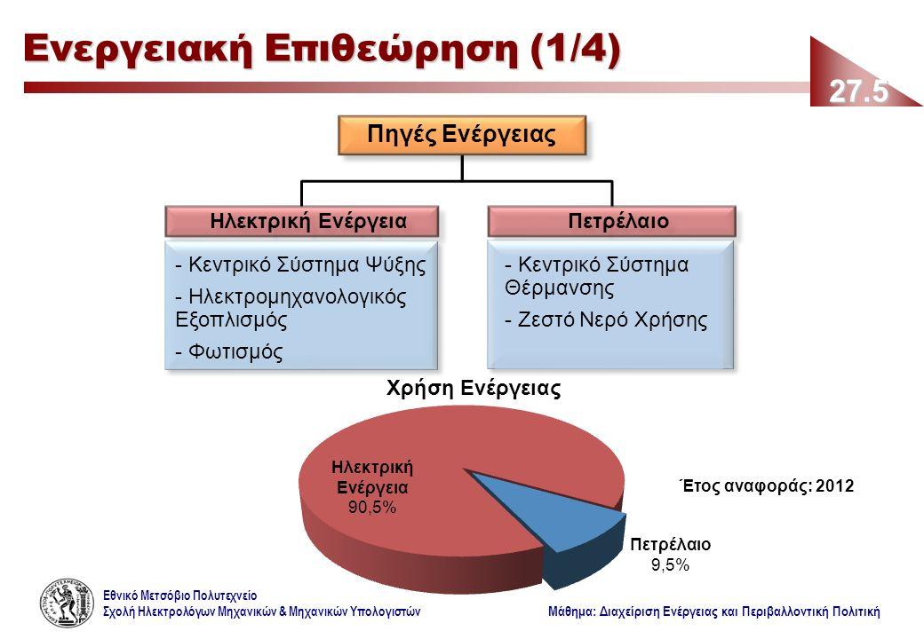 Εθνικό Μετσόβιο Πολυτεχνείο Σχολή Ηλεκτρολόγων Μηχανικών & Μηχανικών Υπολογιστών Μάθημα: Διαχείριση Ενέργειας και Περιβαλλοντική Πολιτική 27.5 Ενεργειακή Επιθεώρηση (1/4) Πηγές Ενέργειας Ηλεκτρική ΕνέργειαΠετρέλαιο - Κεντρικό Σύστημα Θέρμανσης - Ζεστό Νερό Χρήσης - Κεντρικό Σύστημα Ψύξης - Ηλεκτρομηχανολογικός Εξοπλισμός - Φωτισμός Έτος αναφοράς: 2012 Πετρέλαιο 9,5%