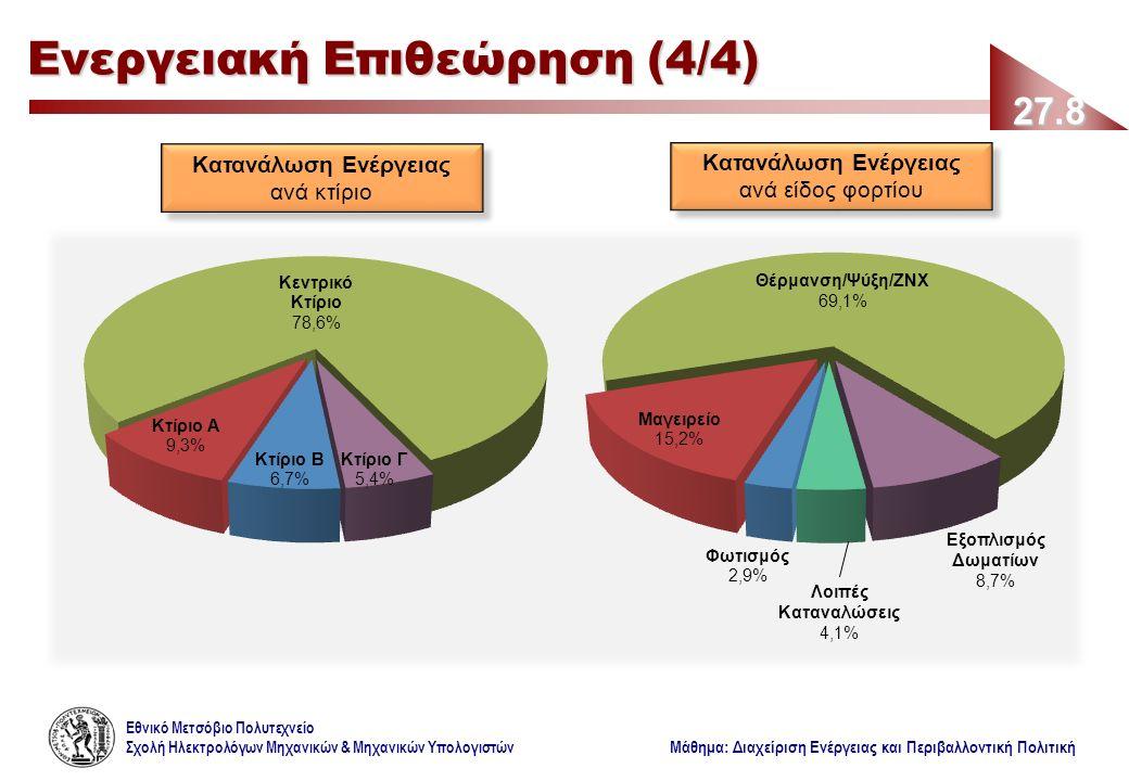 Εθνικό Μετσόβιο Πολυτεχνείο Σχολή Ηλεκτρολόγων Μηχανικών & Μηχανικών Υπολογιστών Μάθημα: Διαχείριση Ενέργειας και Περιβαλλοντική Πολιτική 27.8 Ενεργειακή Επιθεώρηση (4/4) Κατανάλωση Ενέργειας ανά είδος φορτίου Κατανάλωση Ενέργειας ανά είδος φορτίου Κατανάλωση Ενέργειας ανά κτίριο Κατανάλωση Ενέργειας ανά κτίριο Θέρμανση/Ψύξη/ΖΝΧ 69,1% Λοιπές Καταναλώσεις 4,1% Εξοπλισμός Δωματίων 8,7%