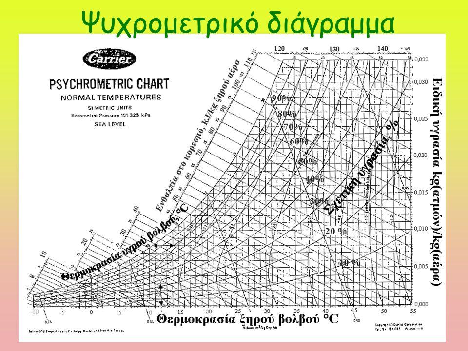 Ψυχρομετρικό διάγραμμα