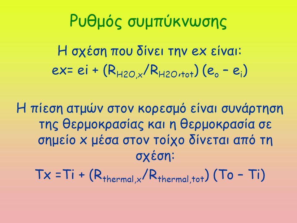 Ρυθμός συμπύκνωσης Η σχέση που δίνει την ex είναι: ex= ei + (R H2O,x /R H2O, tot ) (e o – e i ) Η πίεση ατμών στον κορεσμό είναι συνάρτηση της θερμοκρασίας και η θερμοκρασία σε σημείο x μέσα στον τοίχο δίνεται από τη σχέση: Tx =Ti + (R thermal,x /R thermal,tot ) (To – Ti)