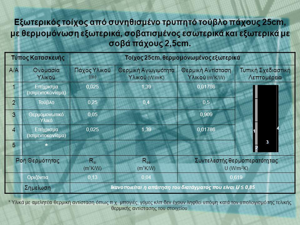 Τύπος ΚατασκευήςΤοίχος 25cm, θερμομονωμένος εξωτερικά Α/ΑΟνομασία Υλικού Πάχος Υλικού (m) Θερμική Αγωγιμότητα Υλικού (W/mK) Θερμική Αντίσταση Υλικού (m ² K/W) Τυπική Σχεδιαστική Λεπτομέρεια 1 Επίχρισμα (τσιμεντοκονίαμα) 0,0251,390,01786 2 Τούβλο0,250,40,5 3 Θερμομονωτικό Υλικό 0,05-0,909 4 Επίχρισμα (τσιμεντοκονίαμα) 0,0251,390,01786 5 * Ροή ΘερμότηταςR si (m ² K/W) R se (m ² K/W) Συντελεστής θερμοπερατότητας U (W/m 2 K) Οριζόντια0,130,040,619 Σημείωση Ικανοποιείται η απάιτηση του διατάγματος που είναι U ≤ 0,85 1 2 3 4 * Υλικά με αμελητέα θερμική αντίσταση όπως π.χ.