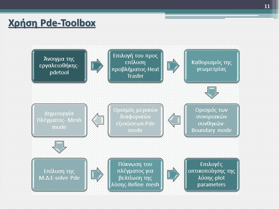 Χρήση Pde-Toolbox Άνοιγμα της εργαλειοθήκης- pdetool Επιλογή του προς επίλυση προβλήματος-Heat Trasfer Καθορισμός της γεωμετρίας Ορισμός των συνοριακών συνθηκών- Boundary mode Ορισμός μερικών διαφορικών εξισώσεων-Pde mode Δημιουργία Πλέγματος- Mesh mode Επίλυση της Μ.Δ.Ε-solve Pde Πύκνωση του πλέγματος για βελτίωση της λύσης-Refine mesh Επιλογές οπτικοποίησης της λύσης-plot parameters 11