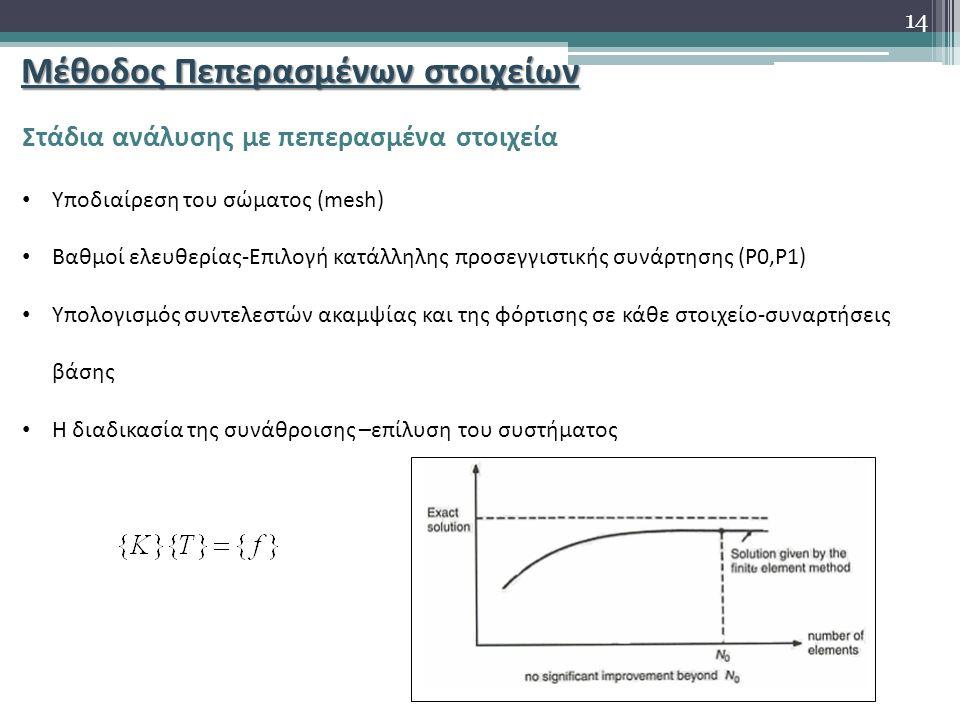 Μέθοδος Πεπερασμένων στοιχείων Στάδια ανάλυσης με πεπερασμένα στοιχεία Υποδιαίρεση του σώματος (mesh) Βαθμοί ελευθερίας-Επιλογή κατάλληλης προσεγγιστικής συνάρτησης (P0,P1) Υπολογισμός συντελεστών ακαμψίας και της φόρτισης σε κάθε στοιχείο-συναρτήσεις βάσης Η διαδικασία της συνάθροισης –επίλυση του συστήματος 14