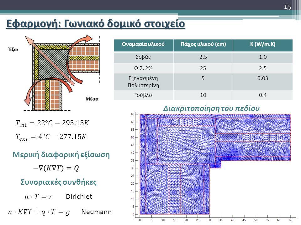 Εφαρμογή: Γωνιακό δομικό στοιχείο Ονομασία υλικούΠάχος υλικού (cm)K (W/m.K) Σοβάς2,51.0 Ω.Σ. 2%252.5 Εξηλασμένη Πολυστερίνη 50.03 Τούβλο100.4 Διακριτο