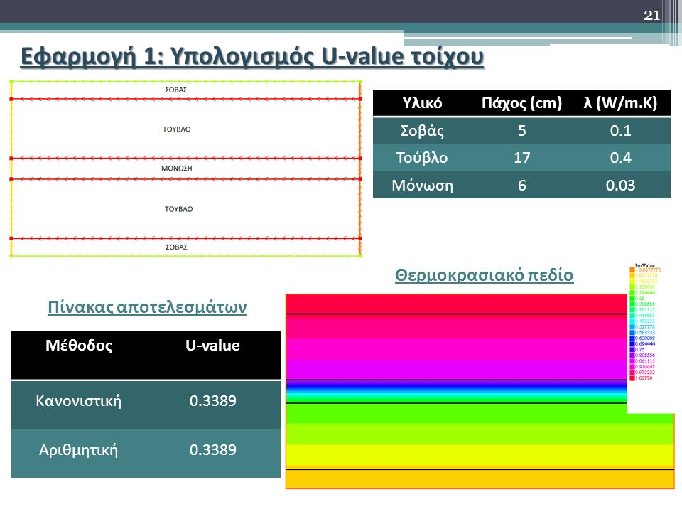 Εφαρμογή 1: Υπολογισμός U-value τοίχου ΥλικόΠάχος (cm)λ (W/m.K) Σοβάς50.1 Τούβλο170.4 Μόνωση60.03 Θερμοκρασιακό πεδίο ΜέθοδοςU-value Κανονιστική0.3389 Αριθμητική0.3389 Πίνακας αποτελεσμάτων 21