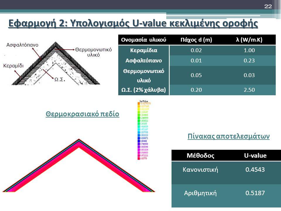 Εφαρμογή 2: Υπολογισμός U-value κεκλιμένης οροφής Ονομασία υλικούΠάχος d (m)λ (W/mK) Κεραμίδια0.021.00 Ασφαλτόπανο0.010.23 Θερμομονωτικό υλικό 0.050.03 Ω.Σ.