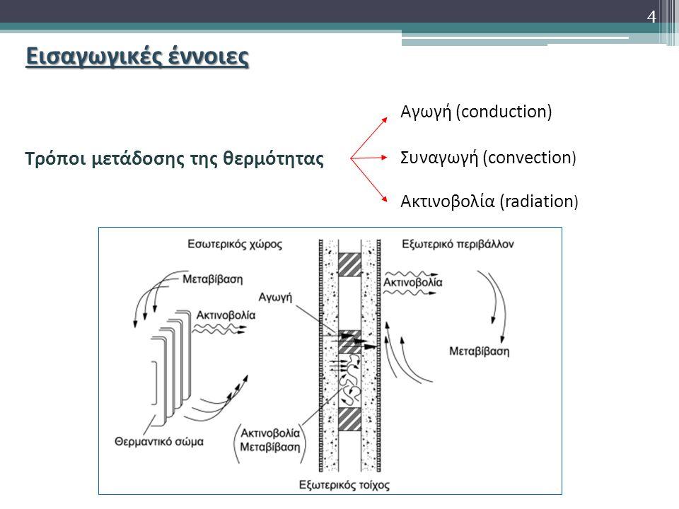 Εισαγωγικές έννοιες Τρόποι μετάδοσης της θερμότητας Αγωγή (conduction) Συναγωγή (convection ) Ακτινοβολία (radiation ) 4