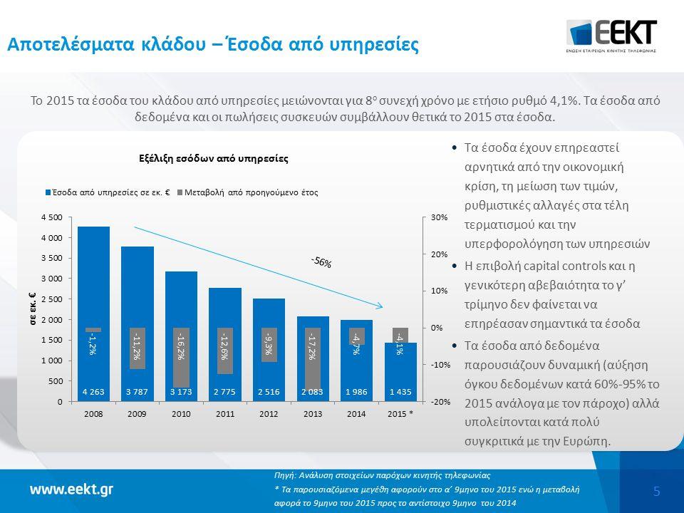 5 Αποτελέσματα κλάδου – Έσοδα από υπηρεσίες Το 2015 τα έσοδα του κλάδου από υπηρεσίες μειώνονται για 8 ο συνεχή χρόνο με ετήσιο ρυθμό 4,1%. Τα έσοδα α