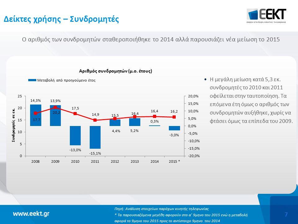7 Δείκτες χρήσης – Συνδρομητές Ο αριθμός των συνδρομητών σταθεροποιήθηκε το 2014 αλλά παρουσιάζει νέα μείωση το 2015 Η μεγάλη μείωση κατά 5,3 εκ.