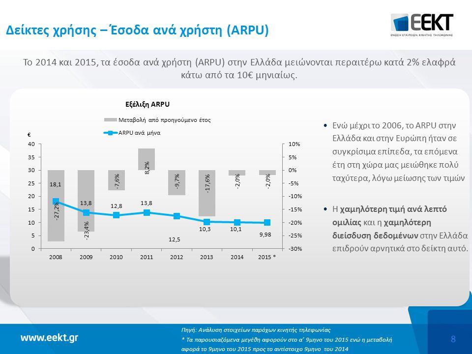 8 Δείκτες χρήσης – Έσοδα ανά χρήστη (ARPU) Το 2014 και 2015, τα έσοδα ανά χρήστη (ARPU) στην Ελλάδα μειώνονται περαιτέρω κατά 2% ελαφρά κάτω από τα 10€ μηνιαίως.