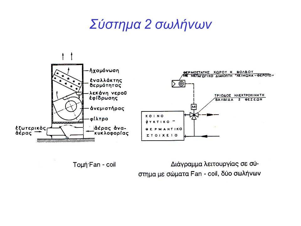 Σύστημα 2 σωλήνων