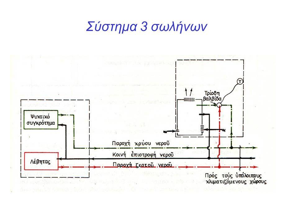 Σύστημα 3 σωλήνων