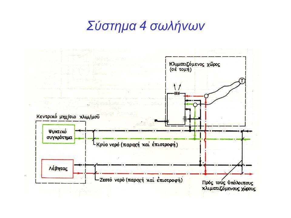 Σύστημα 4 σωλήνων