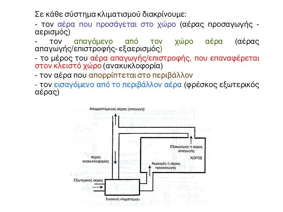 ΣΥΣΚΕΥΕΣ ΑΝΑΚΤΗΣΗΣ ΘΕΡΜΟΤΗΤΑΣ γ) Οι αναγεννητικοί εναλλάκτες θερμότητας (rotary wheel exchangers) Ο αναγεννητικός εναλλάκτης είναι ένας περιστρεφόμενος δίσκος με τα εξής χαρακτηριστικά: - αποτελείται από κατάλληλο πορώδες υλικό με ικανότητα κατακράτησης θερμότητας (και σε πολλές περιπτώσεις και υγρασίας) - περιστρέφεται αργά (5...10 στροφές/λεπτό) - διαρρέεται στη μια κατεύθυνση από τον απορριπτόμενο στο ύπαιθρο αέρα και στην άλλη κατεύθυνση από εξωτερικό νωπό αέρα.