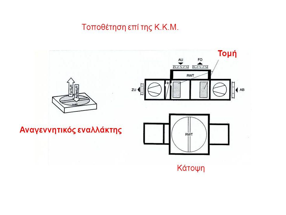 Τοποθέτηση επί της Κ.Κ.Μ. Τομή Κάτοψη Αναγεννητικός εναλλάκτης
