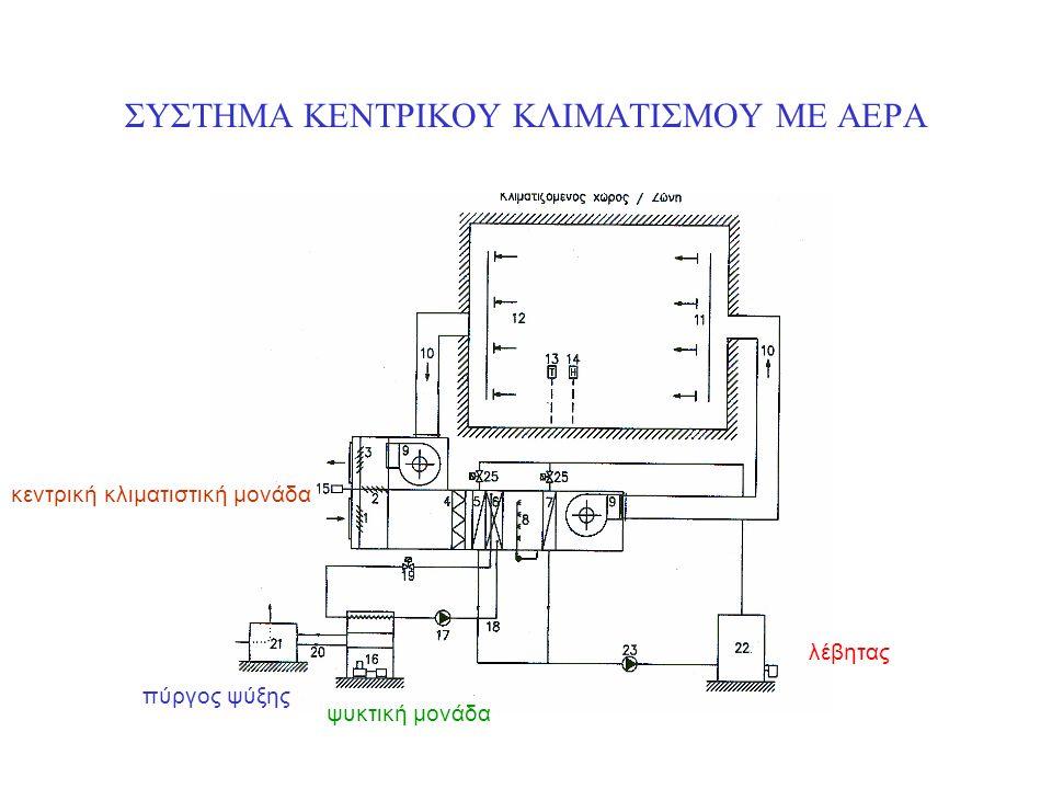 Για να αποφεύγεται η μετάδοση ρύπων, είναι απαραίτητο να προτάσσονται φίλτρα αέρα και στα δύο ρεύματα, για να διατηρούνται οι δίοδοι του αέρα καθαρές.