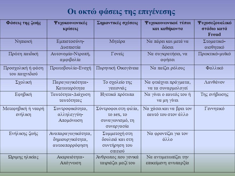 Οι οκτώ φάσεις της επιγένεσης Φάσεις της ζωήςΨυχοκοινωνικές κρίσεις Σημαντικές σχέσειςΨυχοκοινωνικοί τύποι και καθήκοντα Ψυχοσεξουαλικό στάδιο κατά Freud ΝηπιακήΕμπιστοσύνη- Δυσπιστία ΜητέραΝα πάρει και μετά να δώσει Στοματικό- αισθητικό Πρώτη παιδικήΑυτονομία-Ντροπή, αμφιβολία ΓονείςΝα συγκρατήσει, να αφήσει Πρωκτικό-μυϊκό Προσχολική ή φάση του παιχνιδιού Πρωτοβουλία-ΕνοχήΠυρηνική ΟικογένειαΝα παίζει ρόλουςΦαλλικό ΣχολικήΠαραγωγικότητα- Κατωτερότητα Το σχολείο της γειτονιάς Να φτιάχνει πράγματα, να τα συναρμολογεί Λανθάνον ΕφηβικήΤαυτότητα-Διάχυση ταυτότητας Ηγετικά πρότυπαΝα γίνει ο εαυτός του ή να μη γίνει Της ενήβωσης Μετεφηβική ή νεαρή ενήλικη Συντροφικότητα, αλληλεγγύη- Απομόνωση Σύντροφοι στη φιλία, το sex, το συναγωνισμό, τη συνεργασία Να χάσει και να βρει τον εαυτό του στον άλλο Γεννητικό Ενήλικης ζωήςΑναπαραγωγικότητα, δημιουργικότητα, αυτοαπορρόφηση Συμμετοχή στη δουλειά και στη συντήρηση του σπιτιού Να φροντίζει για τον άλλο Ώριμης ηλικίαςΑκεραιότητα- Απόγνωση Άνθρωπος που γενικά ταιριάζει μαζί του Να αντιμετωπίζει την επικείμενη ανυπαρξία