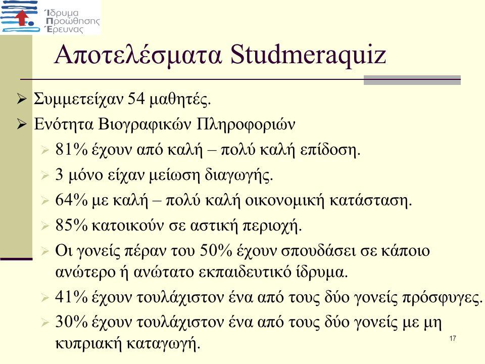 Αποτελέσματα Studmeraquiz  Συμμετείχαν 54 μαθητές.  Ενότητα Βιογραφικών Πληροφοριών  81% έχουν από καλή – πολύ καλή επίδοση.  3 μόνο είχαν μείωση