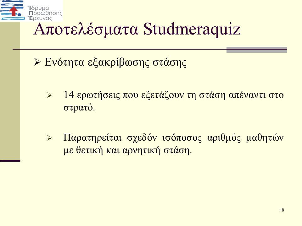 Αποτελέσματα Studmeraquiz  Ενότητα εξακρίβωσης στάσης  14 ερωτήσεις που εξετάζουν τη στάση απέναντι στο στρατό.  Παρατηρείται σχεδόν ισόποσος αριθμ