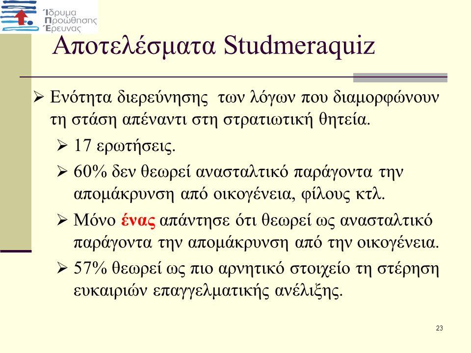 Αποτελέσματα Studmeraquiz  Ενότητα διερεύνησης των λόγων που διαμορφώνουν τη στάση απέναντι στη στρατιωτική θητεία.  17 ερωτήσεις.  60% δεν θεωρεί