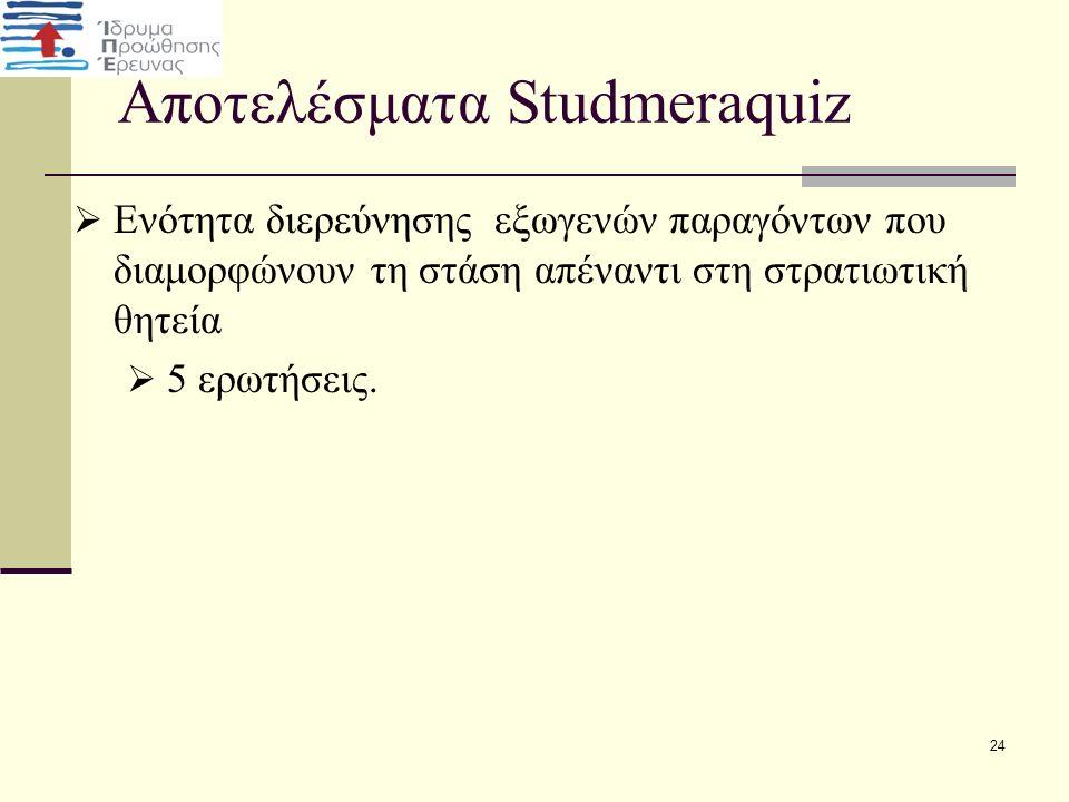 Αποτελέσματα Studmeraquiz  Ενότητα διερεύνησης εξωγενών παραγόντων που διαμορφώνουν τη στάση απέναντι στη στρατιωτική θητεία  5 ερωτήσεις. 24