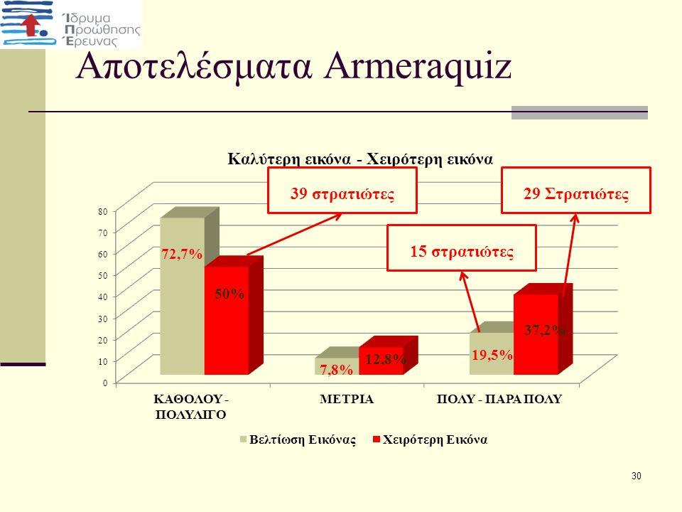 Αποτελέσματα Armeraquiz 30 15 στρατιώτες 39 στρατιώτες29 Στρατιώτες