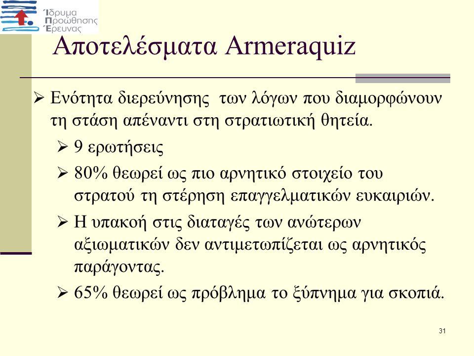 Αποτελέσματα Armeraquiz  Ενότητα διερεύνησης των λόγων που διαμορφώνουν τη στάση απέναντι στη στρατιωτική θητεία.  9 ερωτήσεις  80% θεωρεί ως πιο α