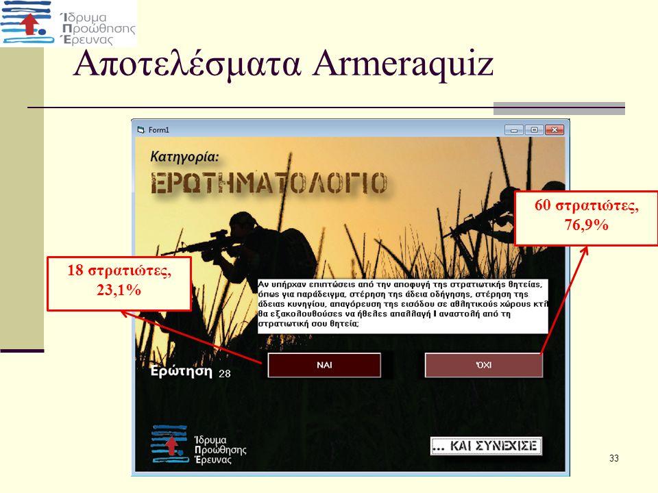 Αποτελέσματα Armeraquiz 33 18 στρατιώτες, 23,1% 60 στρατιώτες, 76,9%